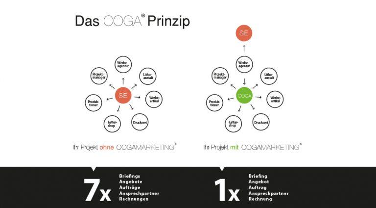 Das COGA-Prinzip
